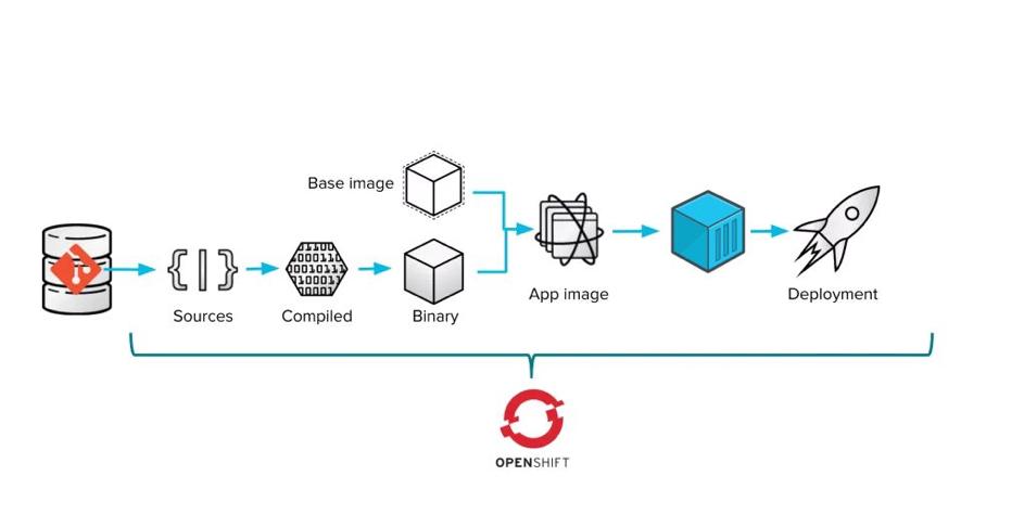 devops_openshift_gepardec